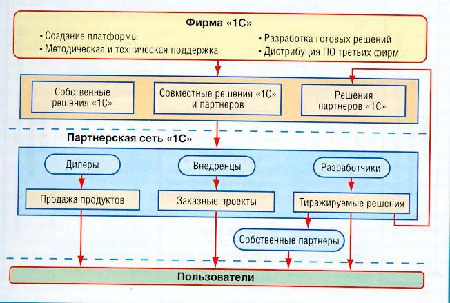 Схема разработки и