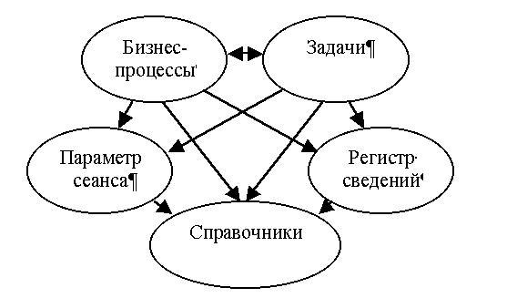 Основные объекты МБП - это бизнес-процессы и задачи.  Они используют друг друга и еще три вспомогательных объекта...