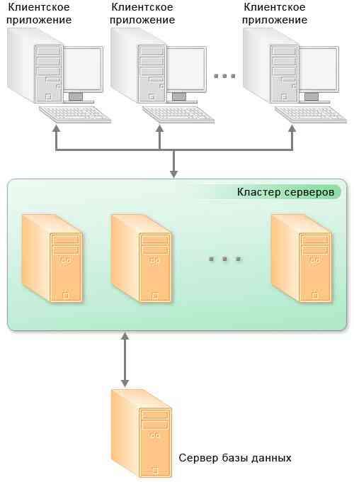 Схема клиент-серверного